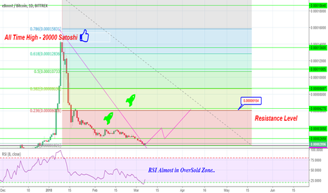 EBSTBTC: Eboost Bitcoin Price Analysis For Longterm..