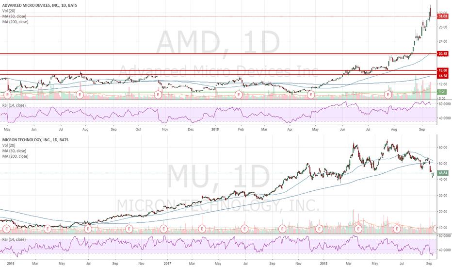 AMD: Quick Trades - AMD (short) + MU (long)