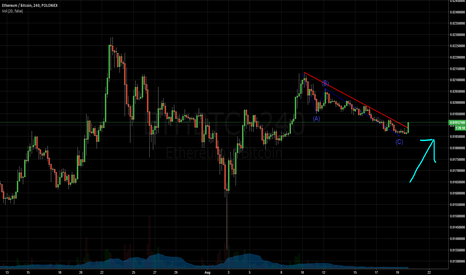 ETHBTC: POLONIEX ETH/BTC BREAK THE TREND !?