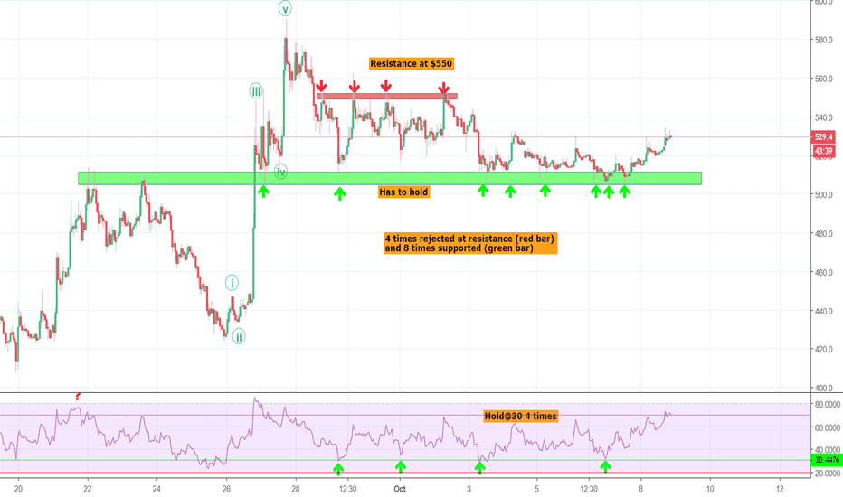 """BCHUSD: $BCH - The defense of the """"Wall"""""""
