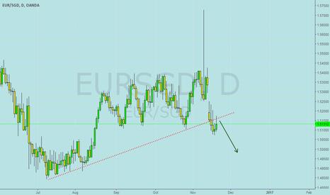 EURSGD: eursgd short
