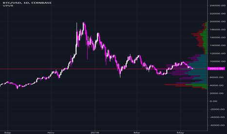 BTCUSD: BTC volume profile strong support