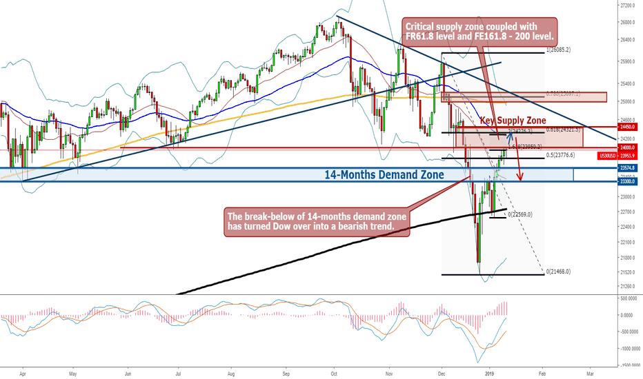 US30USD: US30/Dow - Weekly Market Analysis