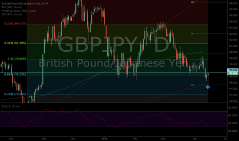 GBPJPY: GBPJPY price action retrace