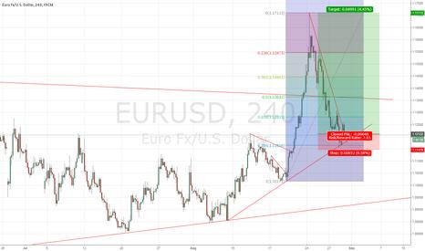 EURUSD: Three Confluences calling for EURUSD Long