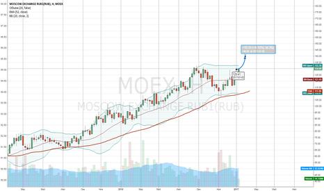 MOEX: цель прогноз  140р +8%