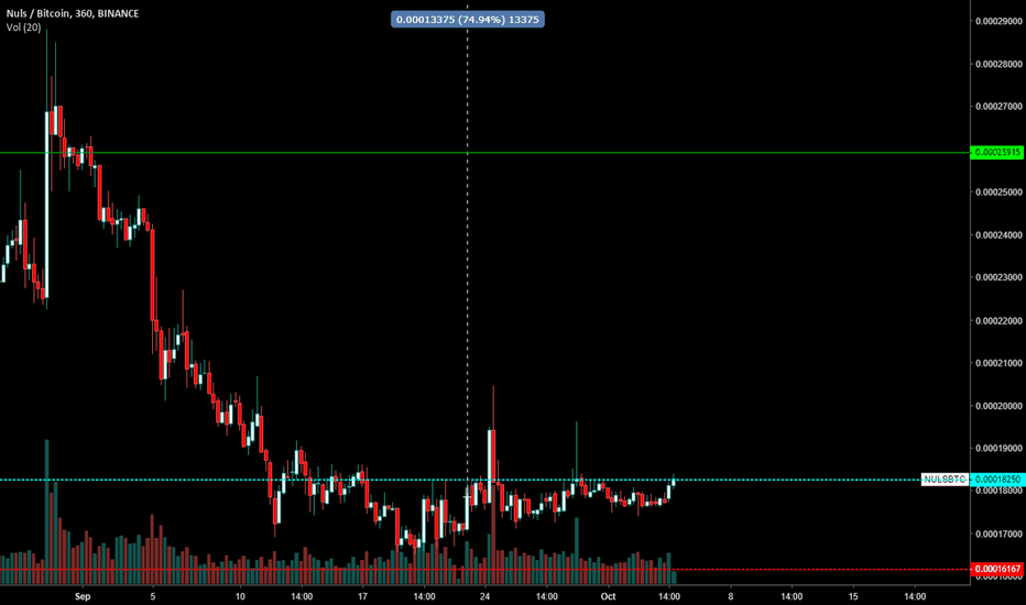 NULSBTC: NULS Breaking OUT