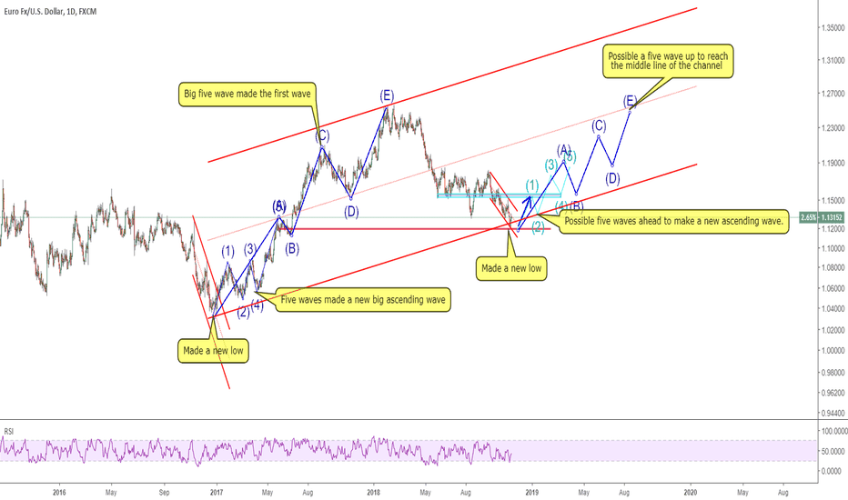 EURUSD: 1511 EURUSD what if this is only a new start of big wave