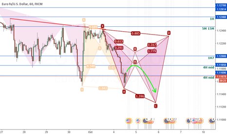 EURUSD: New corection that may not last long