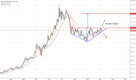 GOLD: Gold is trending up