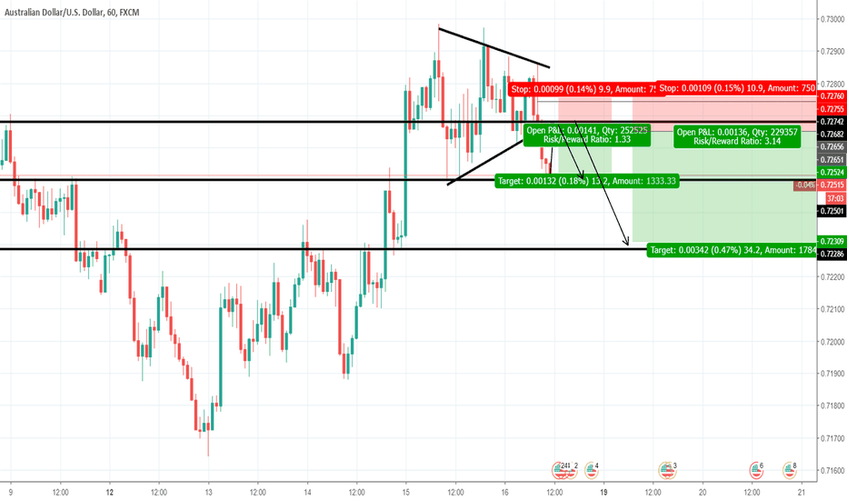 AUDUSD: Price Action Video - Triangle breakout / Waiting for a pullback