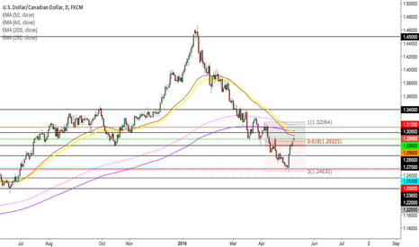 USDCAD: USD/CAD Short Reject Daily 50/60 EMA as USOIL gains stregth