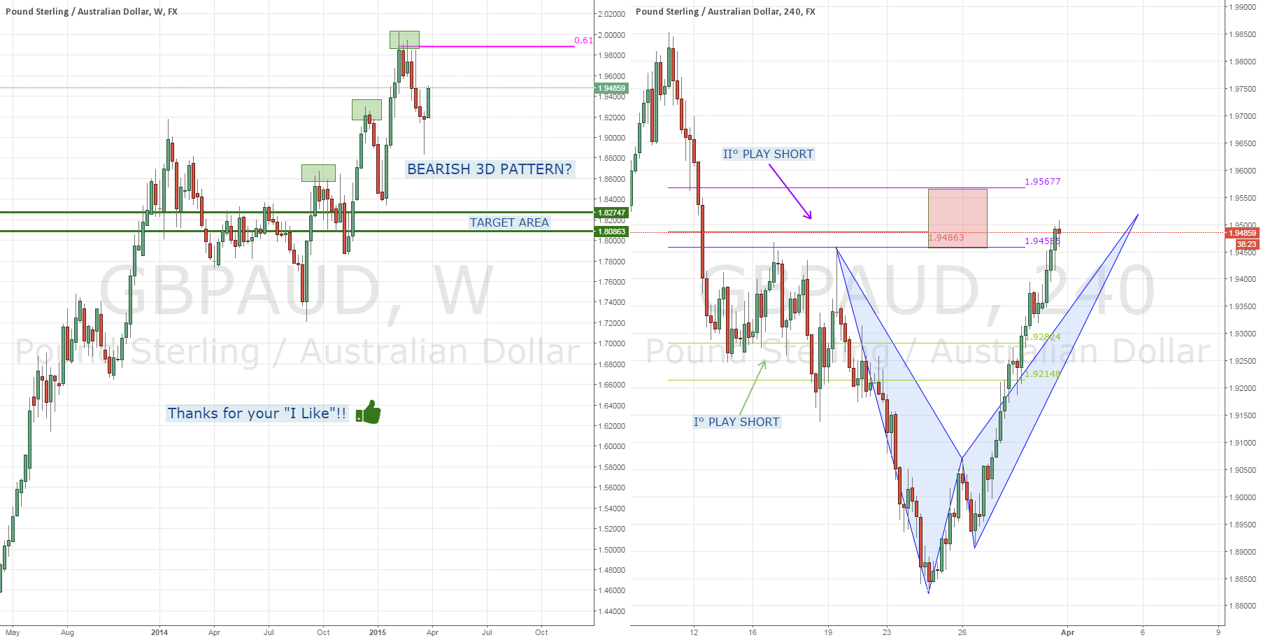 GBPAUD: Outlook