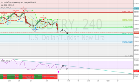 USDTRY: Small roundup and testing Fibonacci retracement supports