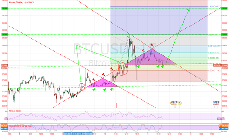 BTCUSD:  forecast for 24 hours