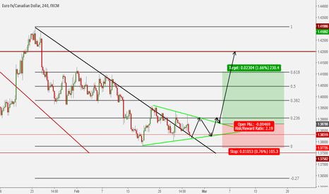 EURCAD: Waiting for a breakout