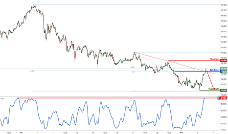 EURJPY: EURJPY testing strong resistance, time to sell