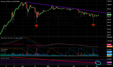 BTCUSD: This way is up
