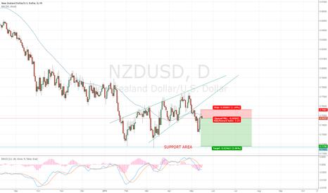 NZDUSD: NZDUSD bearish rising wedge