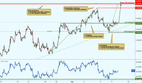 USDCHF: USDCHF testing support, potential rise!