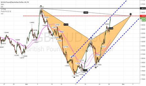 GBPAUD: Bat pattern GBP AUD at 1.85068