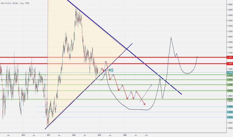 EURUSD: تحليل EUR/USD لهذا الاسبوع والاسبوع القادم
