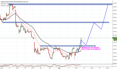 HINDPETRO: HINDPETRO BREAK THE RESISTANCE ZONE LOOK FOR BUY ONLY