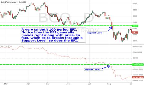 BCO: EFI Trend