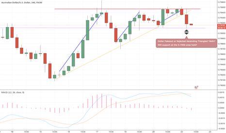 AUDUSD: AUDUSD minor setback or broken trend on H4?
