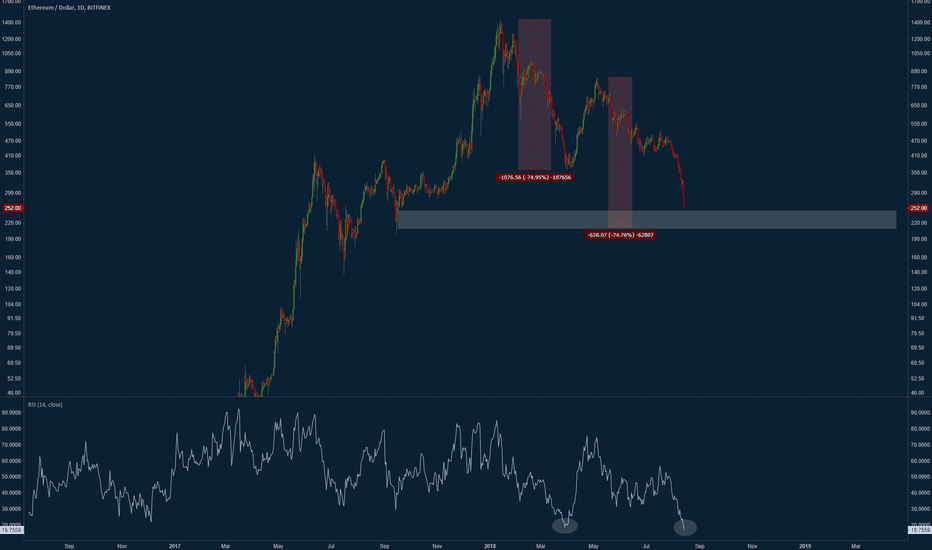 ETHUSD: I've seen this movie before - I know how it ends.