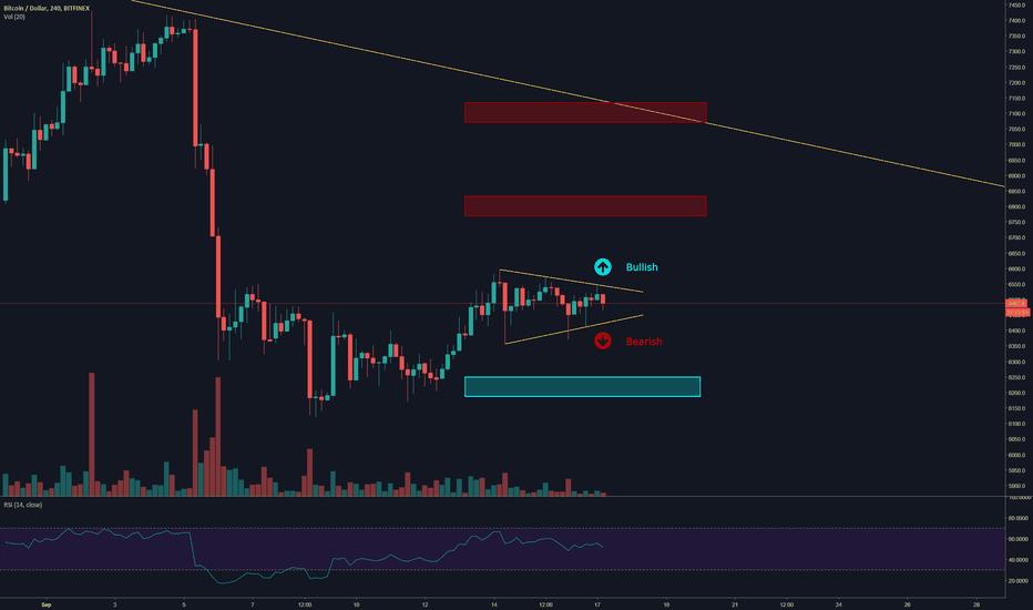 BTCUSD: Bitcoin | Consolidation [Bull Pennant / Bear Flag]