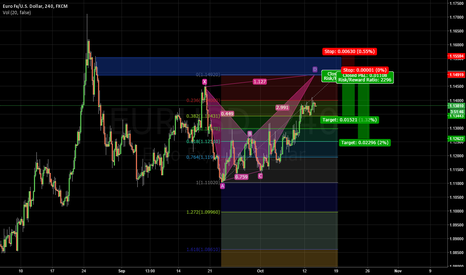 EURUSD: BUTTERFLY REINFORCED SUPPLY SHORT