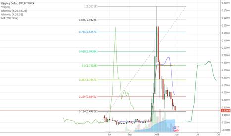 XRPUSD: 88.6% retracement in $XRPusd