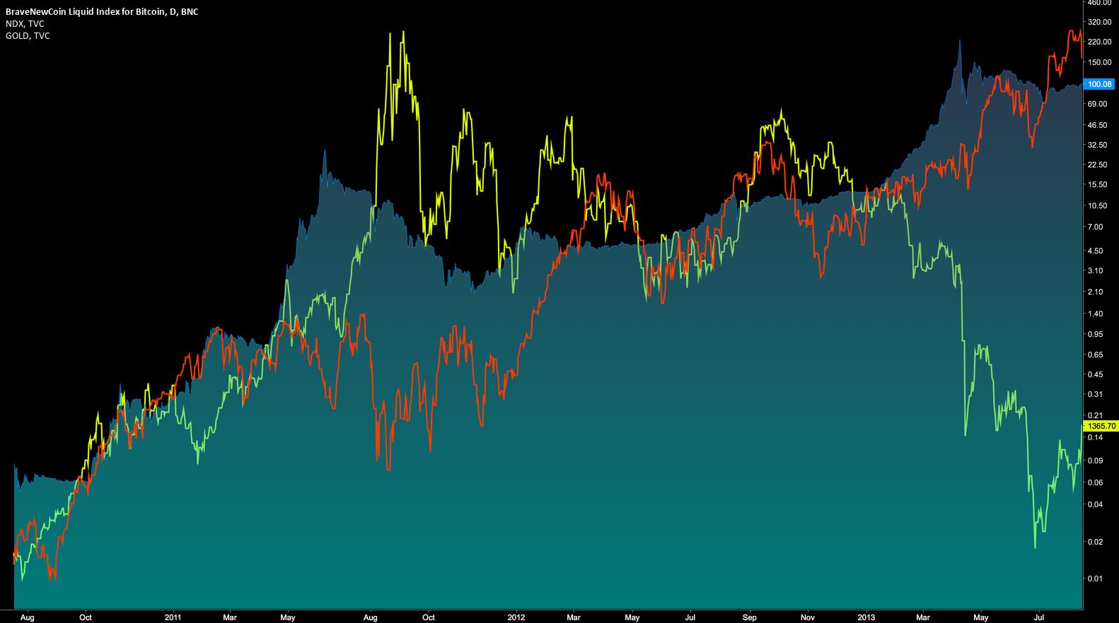 2010-2012 GOLD VS BTC VS NDX