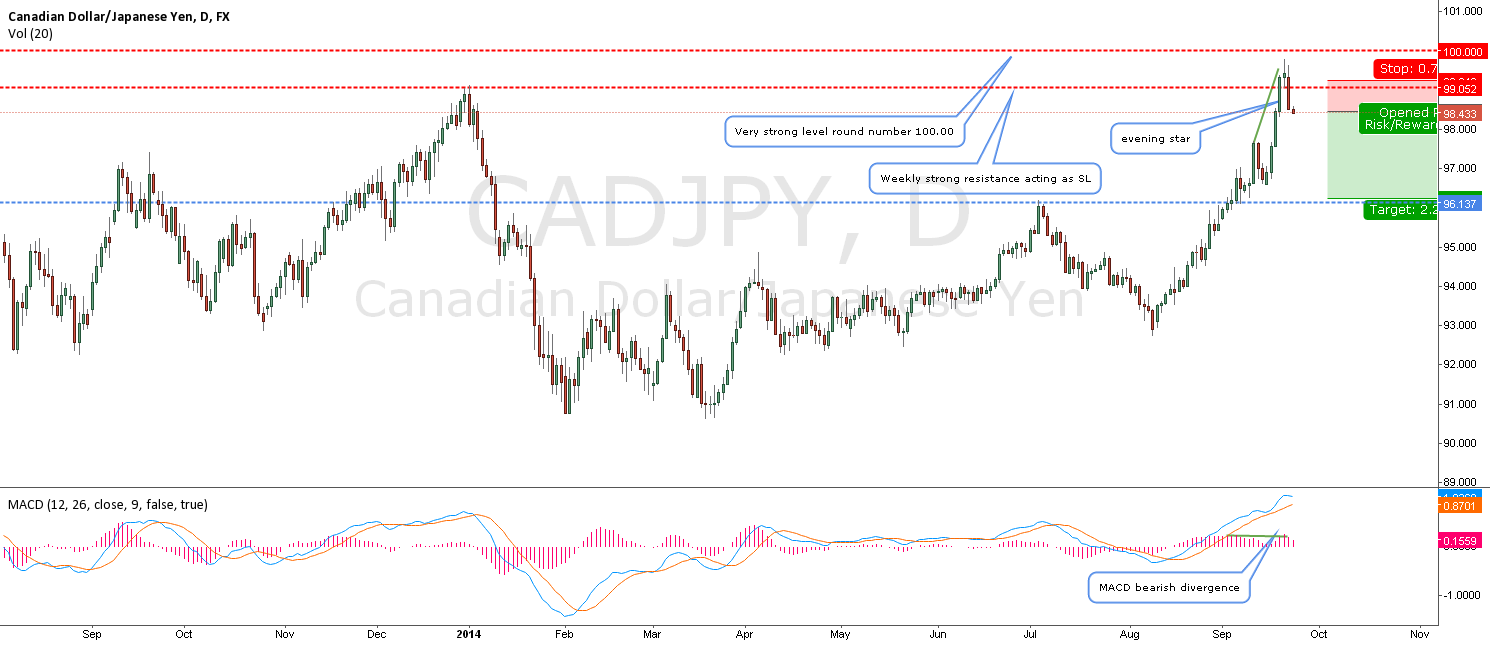CADJPY-Im back again looking for a short