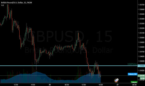 GBPUSD: 1.344- 100%tp
