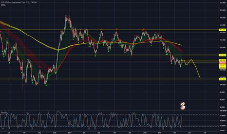 USDJPY: ドル円、まだまだ下目線