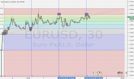 EURUSD: Maybe eur/usd will go short ( fib time crossing retracments )