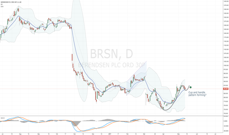 BRSN: BRSN - cup and handle pattern?