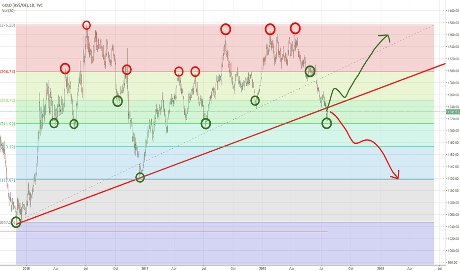GOLD: Gold and the next phase after a upward trendline break...