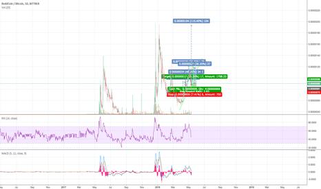 RDDBTC: RDD Coin looks bullish, hitting its lows!