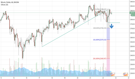 BTCUSD: BTC|USD Н1 posble downtrend signal