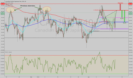 CADJPY: CADJPY: Potential Bearish Cypher Pattern