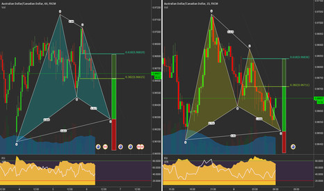 AUDCAD: 2 Bullish Gartley Trading Opportunities on AUDCAD