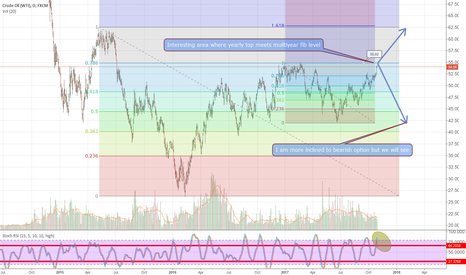 USOIL: Crude at an interesting price point
