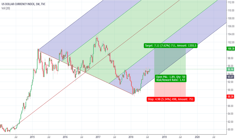 DXY: USDollar Set to Break Out Higher DXY