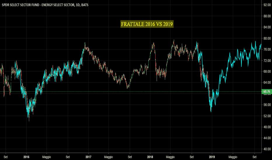 XLE: XLE - energy stocks