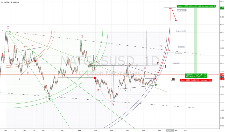 NATGASUSD: Bullish idea on Natural Gas