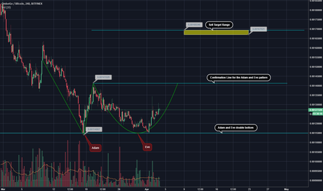 OMGBTC: Adam and Eve pettern looking good! OMG time to shine!