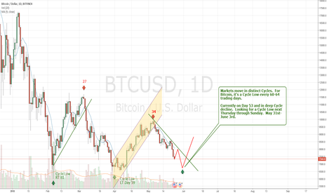BTCUSD: 7 Days to the next Bitcoin Cycle Low